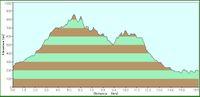 Elevation_of_nenogongen_trekking