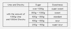 Umeshu_sugar_and_sweetness_2